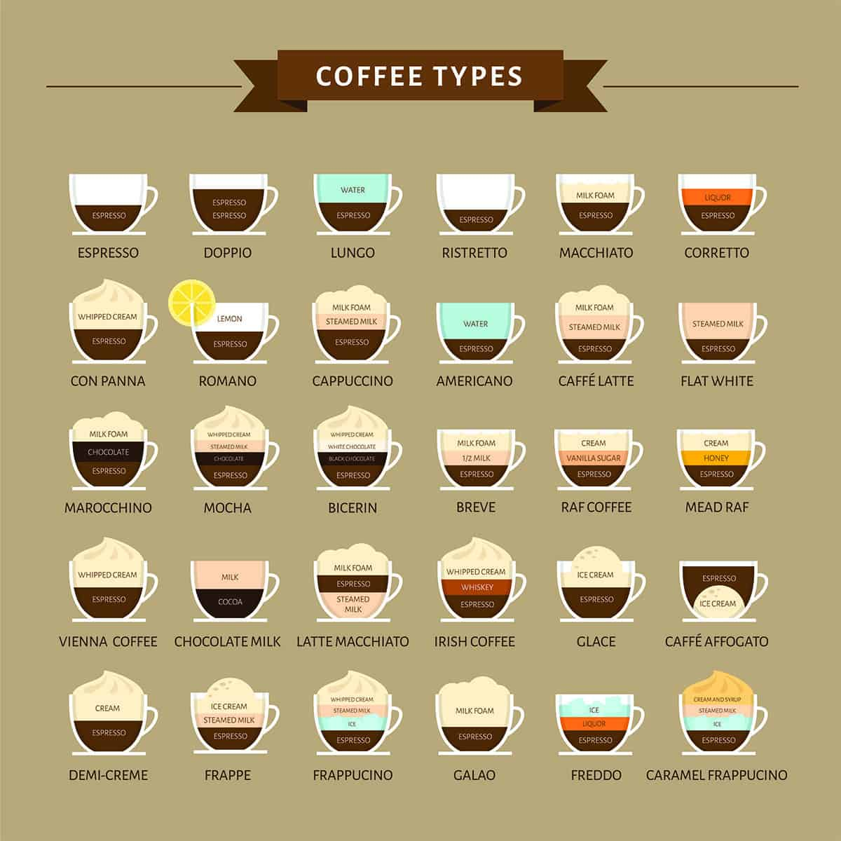 A Complete List Of Coffee Drinks - A Helpful Guide - Craft ...