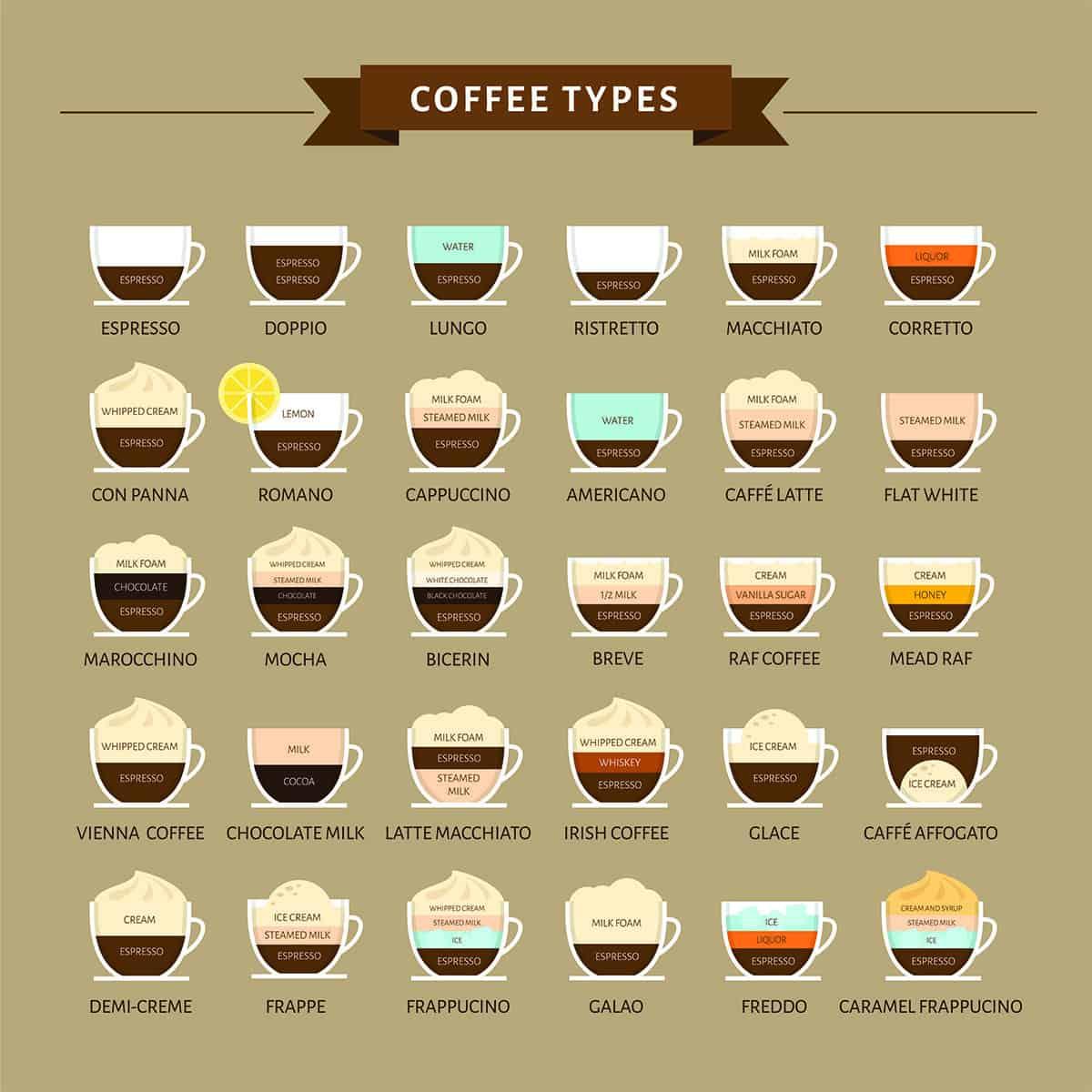 افضل انواع مشروبات القهوة المستخدمة في ماكينة القهوة