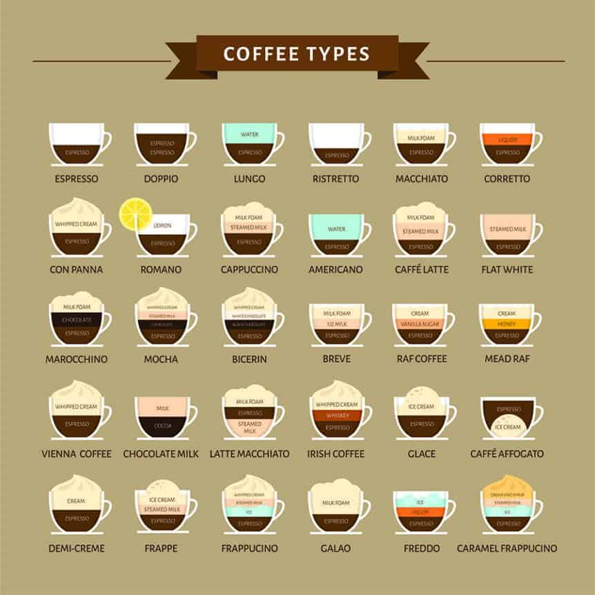 Ultimate Guide to Coffee Drinks
